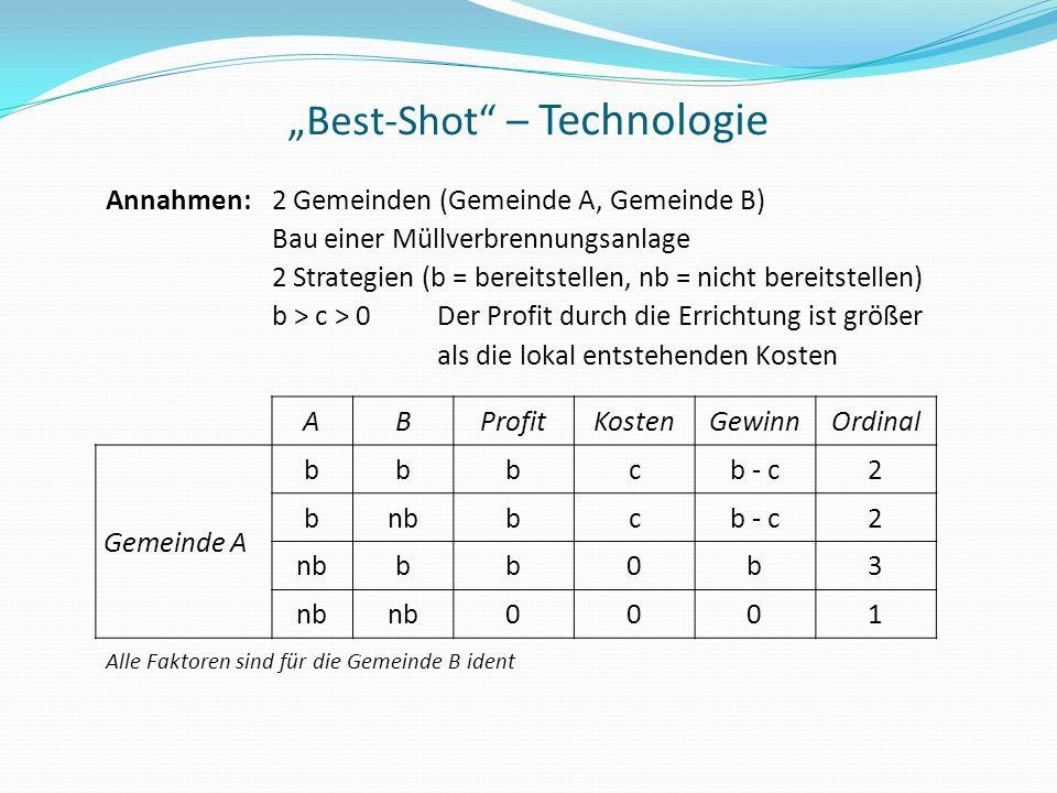"""Best-Shot – Technologie"