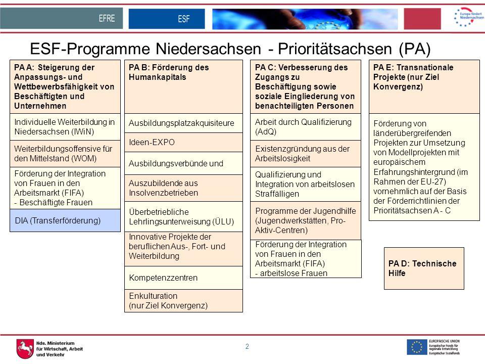 ESF-Programme Niedersachsen - Prioritätsachsen (PA)