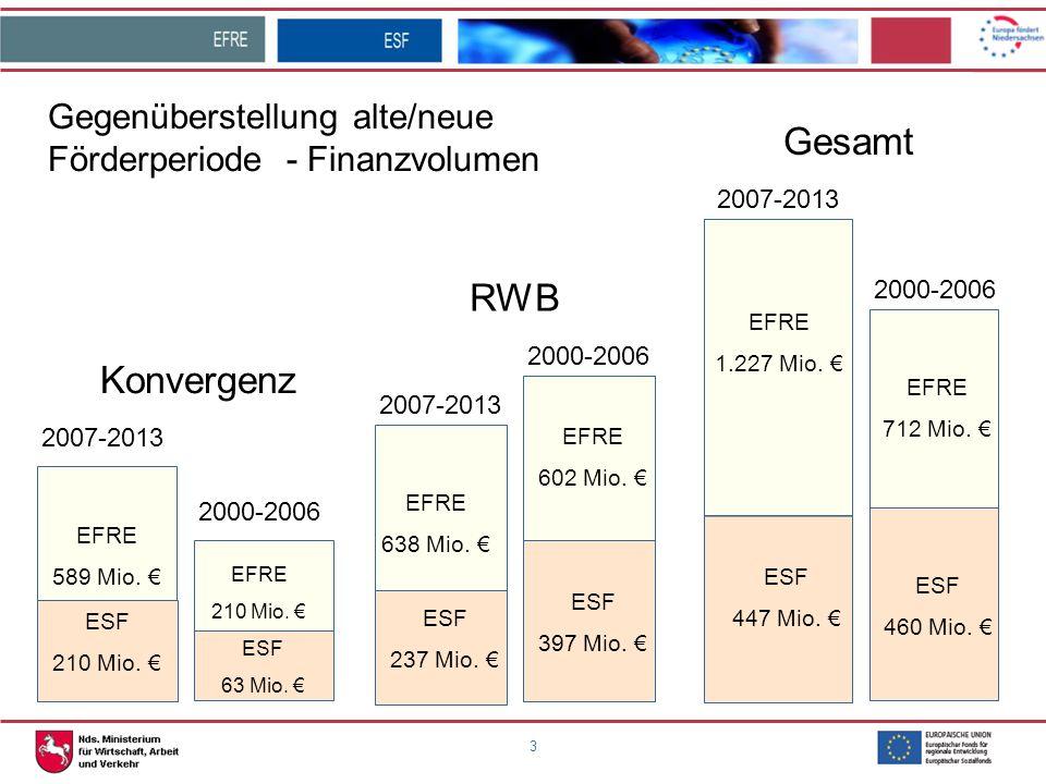 Gegenüberstellung alte/neue Förderperiode - Finanzvolumen