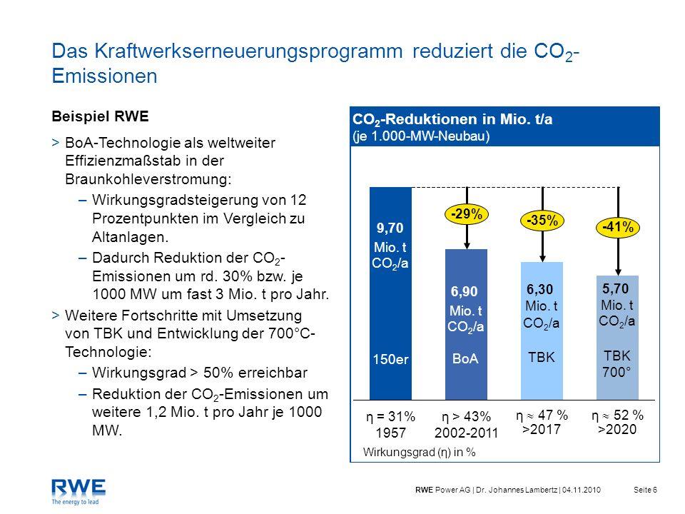 Das Kraftwerkserneuerungsprogramm reduziert die CO2-Emissionen