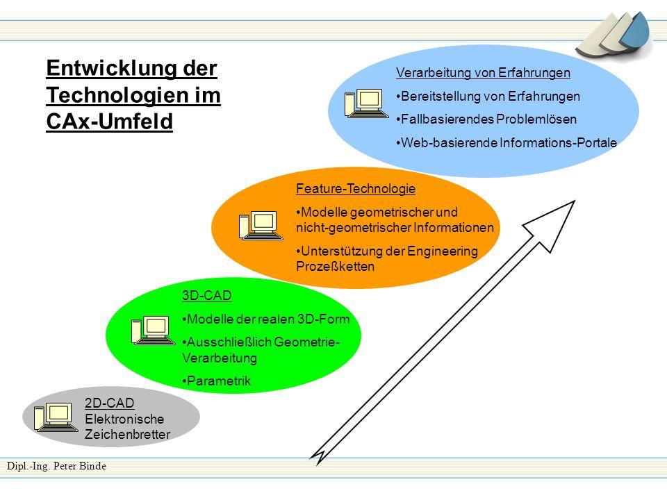Entwicklung der Technologien im CAx-Umfeld