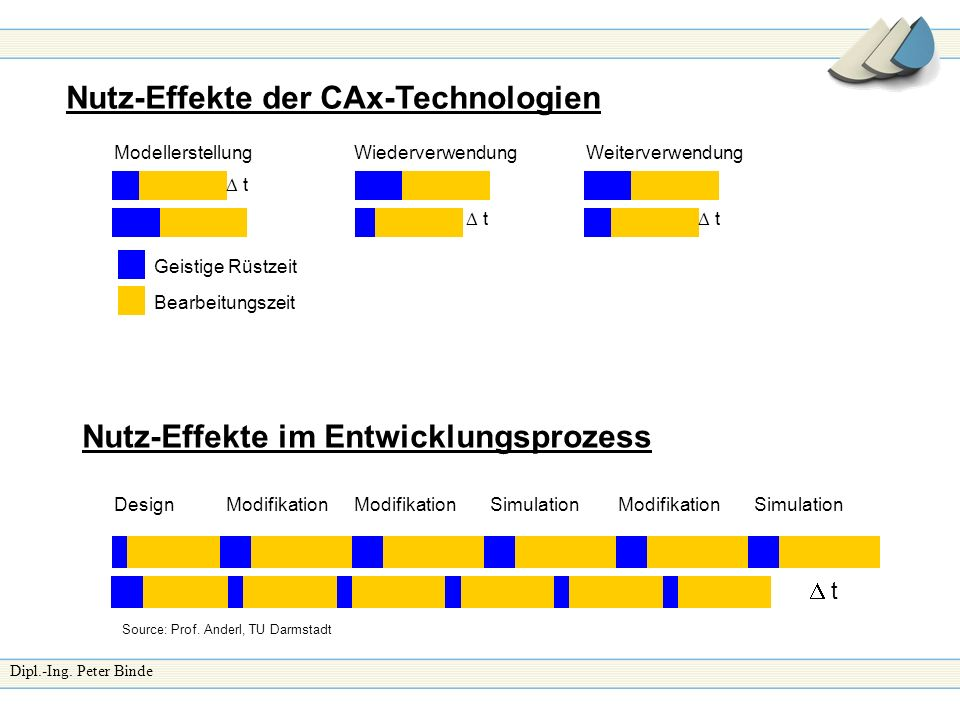 Nutz-Effekte der CAx-Technologien