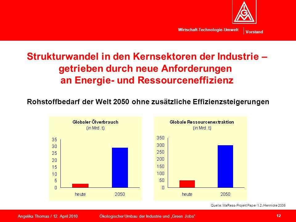Strukturwandel in den Kernsektoren der Industrie –