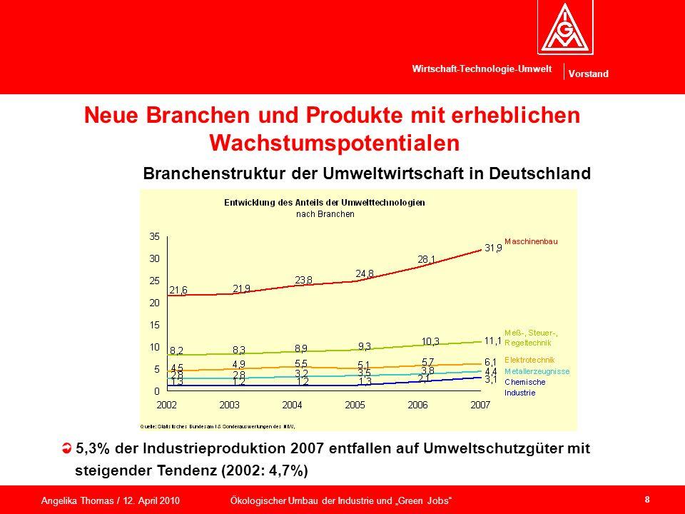 Branchenstruktur der Umweltwirtschaft in Deutschland