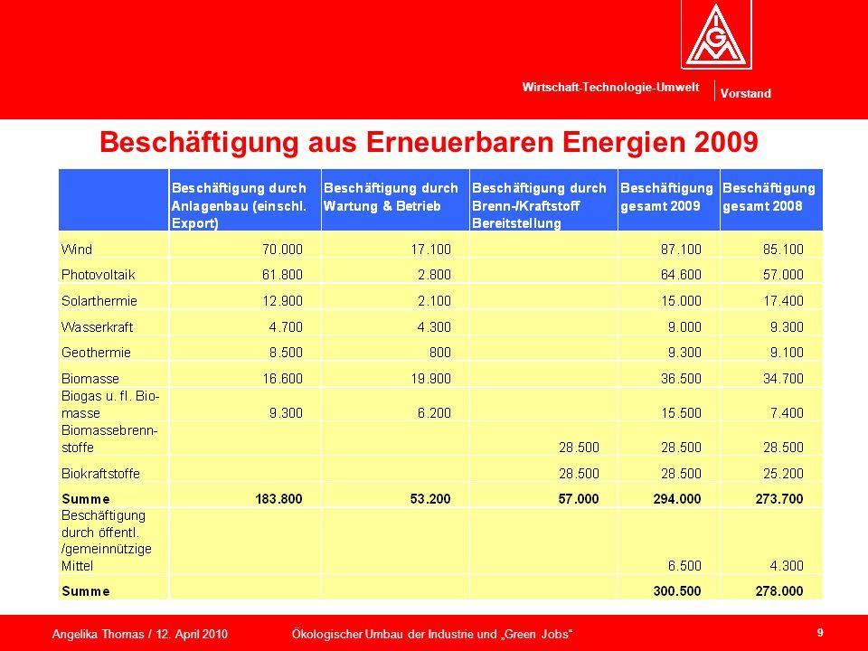 Beschäftigung aus Erneuerbaren Energien 2009