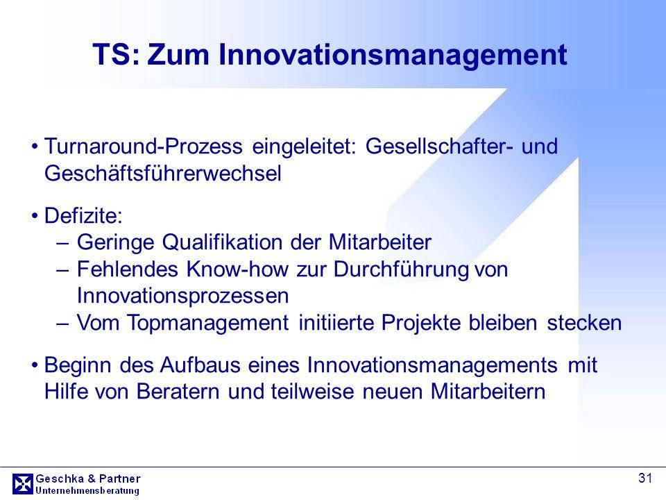 TS: Zum Innovationsmanagement