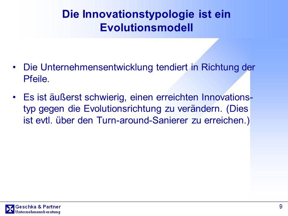Die Innovationstypologie ist ein Evolutionsmodell