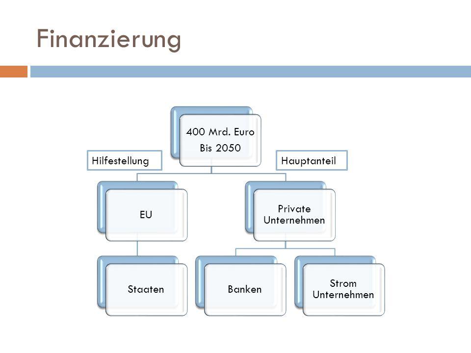 Finanzierung Hilfestellung Hauptanteil 400 Mrd. Euro Bis 2050 EU