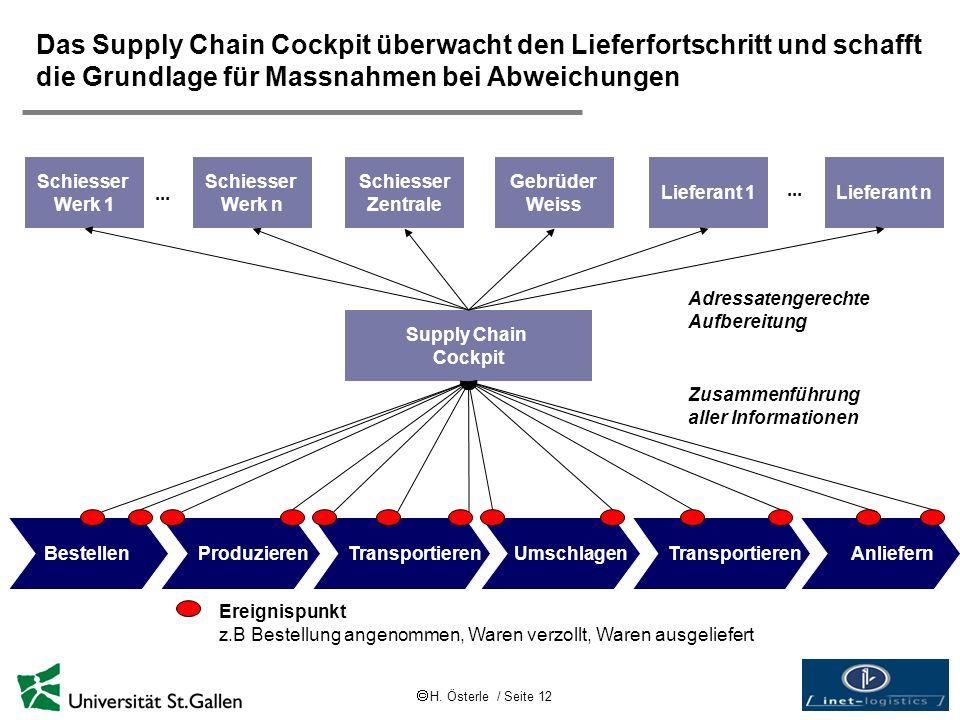 Das Supply Chain Cockpit überwacht den Lieferfortschritt und schafft die Grundlage für Massnahmen bei Abweichungen