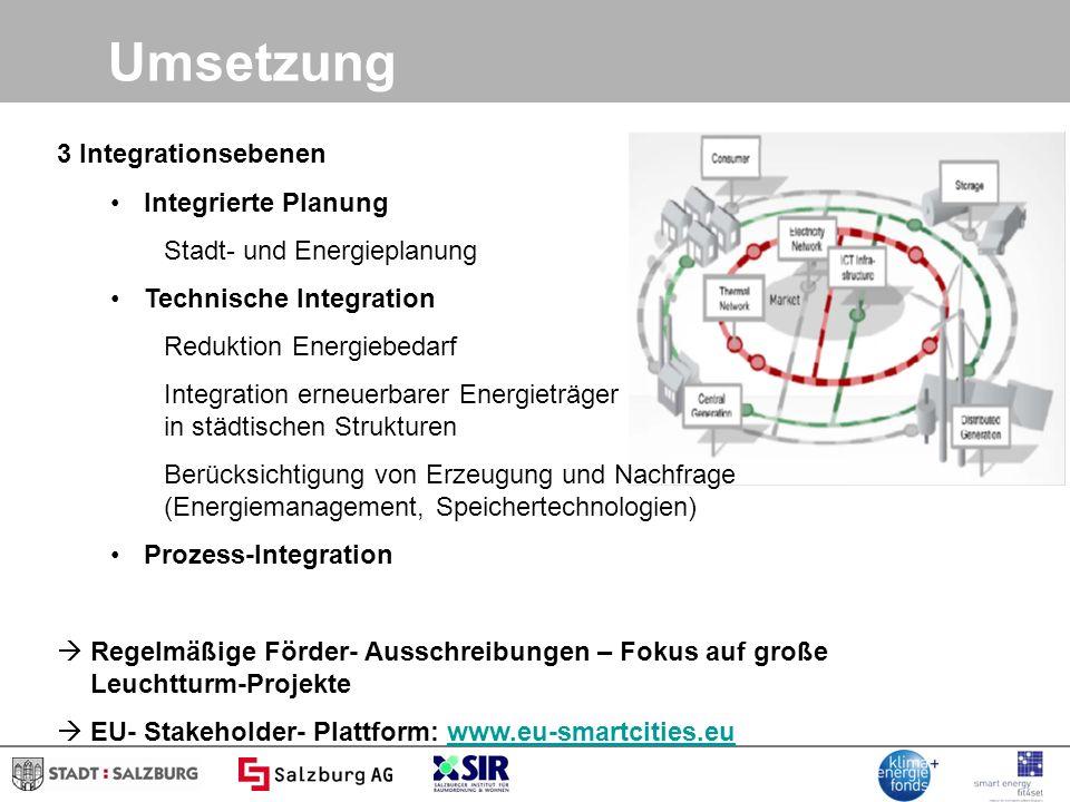 Umsetzung 3 Integrationsebenen Integrierte Planung
