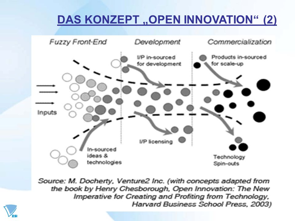 "DAS KONZEPT ""OPEN INNOVATION (2)"