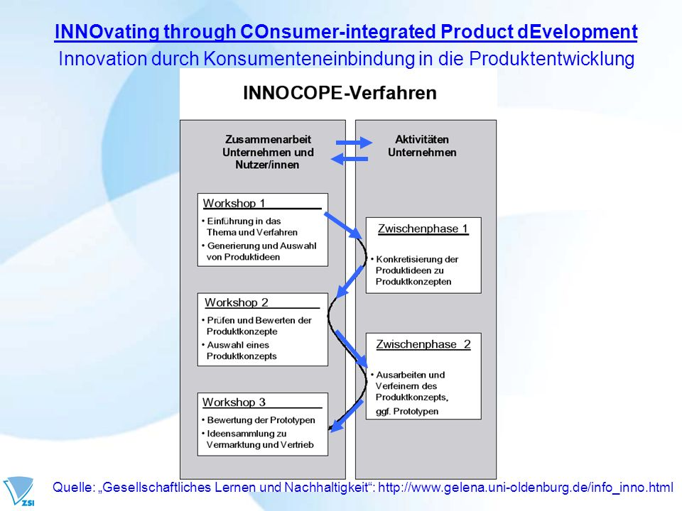 INNOvating through COnsumer-integrated Product dEvelopment