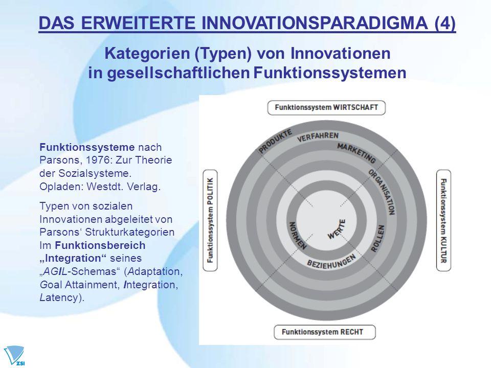 DAS ERWEITERTE INNOVATIONSPARADIGMA (4) Kategorien (Typen) von Innovationen in gesellschaftlichen Funktionssystemen
