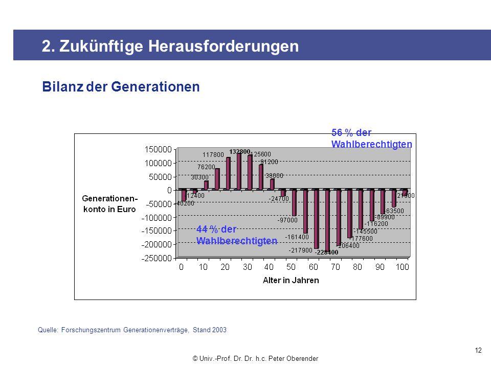Bilanz der Generationen