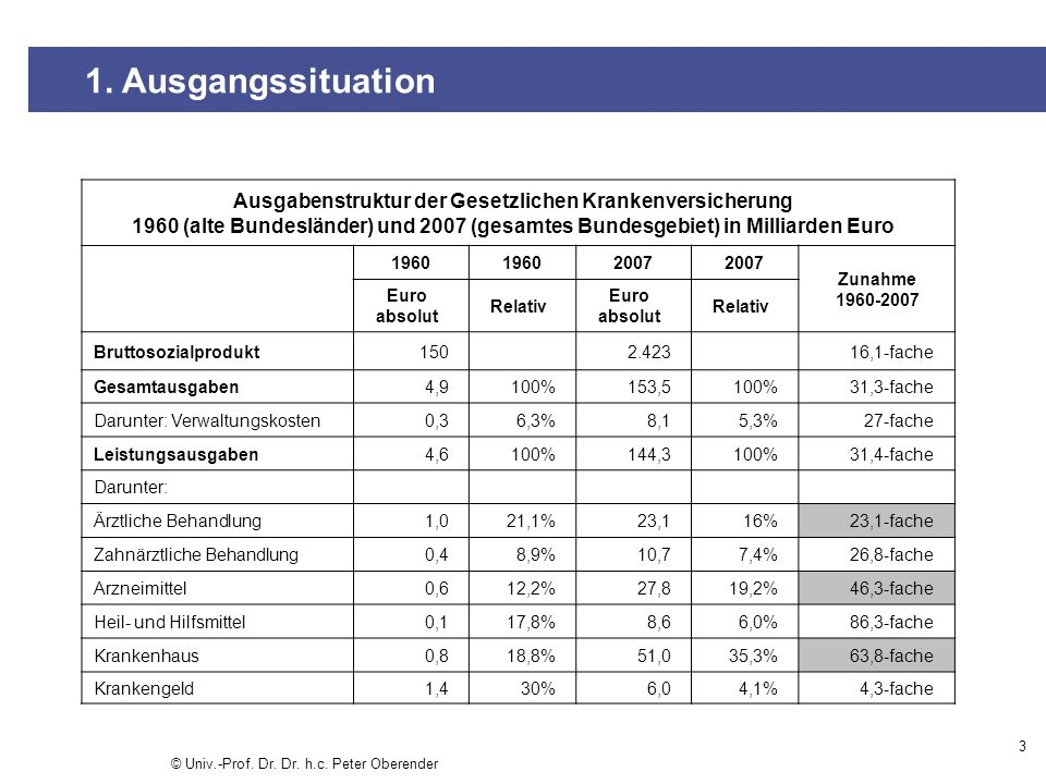 1. Ausgangssituation