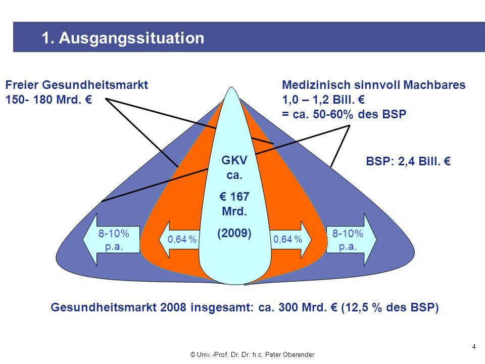1. Ausgangssituation Freier Gesundheitsmarkt 150- 180 Mrd. €