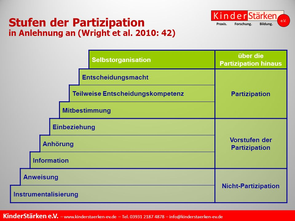 Stufen der Partizipation in Anlehnung an (Wright et al. 2010: 42)