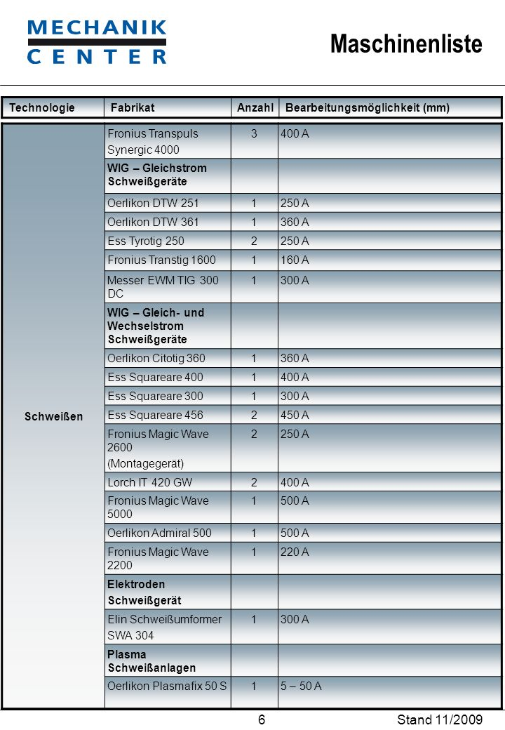 Stand 11/2009 Technologie Fabrikat Anzahl Bearbeitungsmöglichkeit (mm)