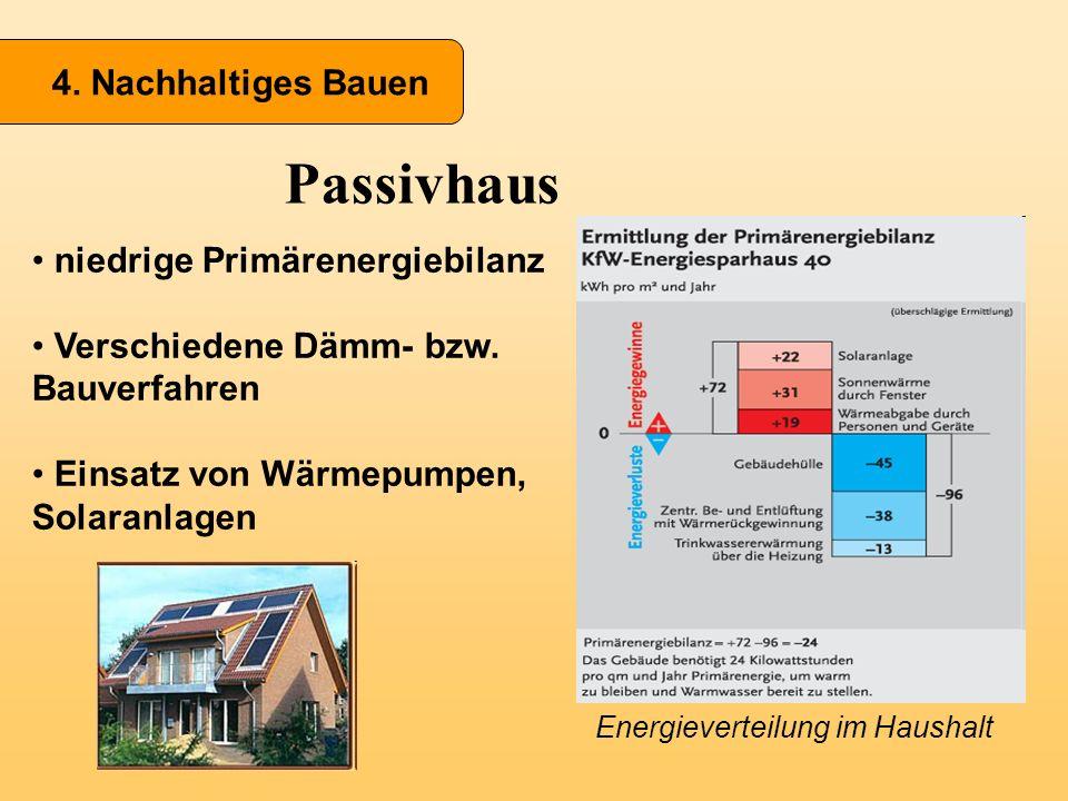 Passivhaus 4. Nachhaltiges Bauen niedrige Primärenergiebilanz