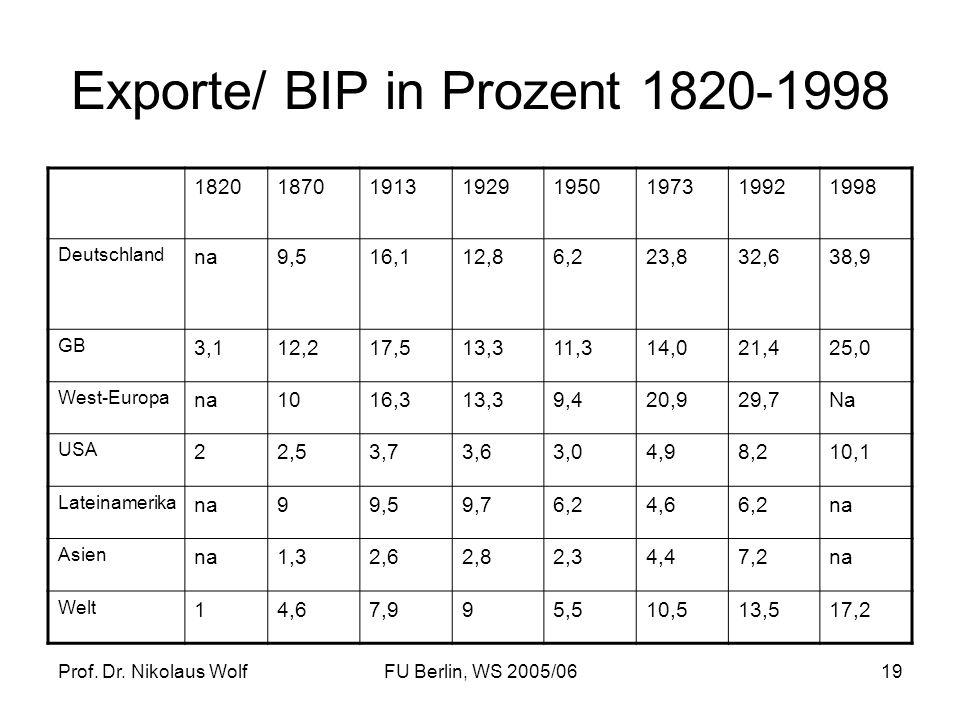 Exporte/ BIP in Prozent 1820-1998