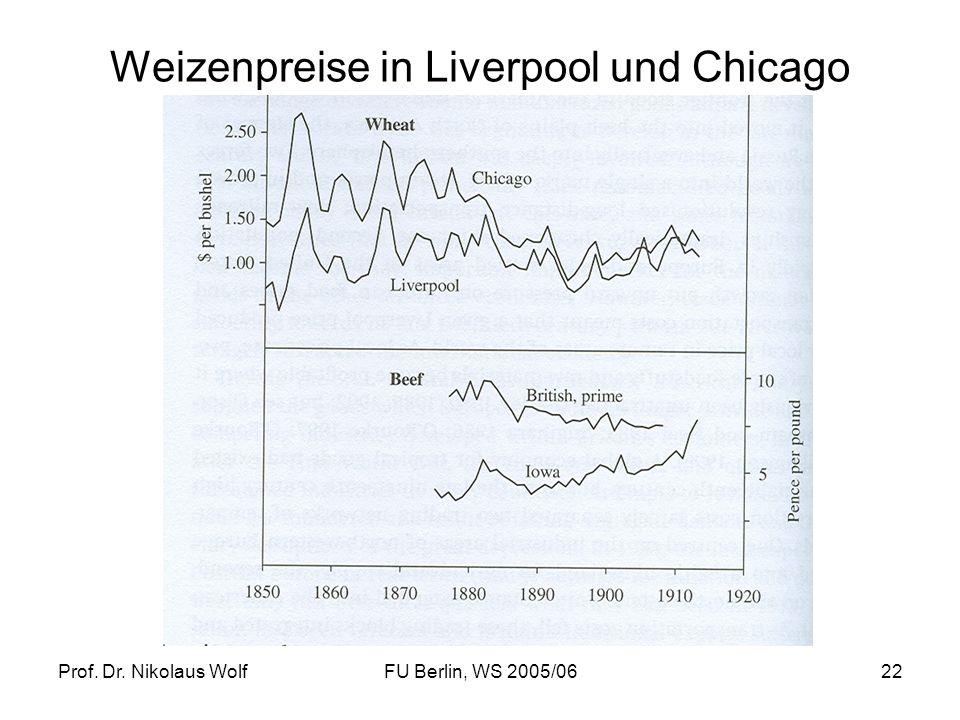 Weizenpreise in Liverpool und Chicago