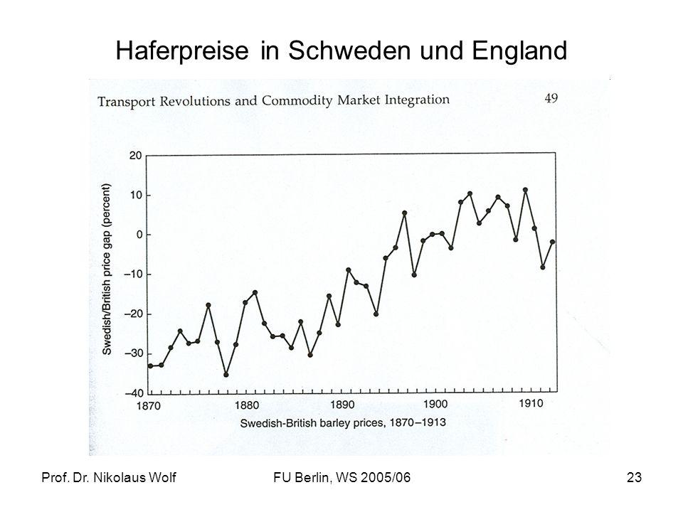 Haferpreise in Schweden und England
