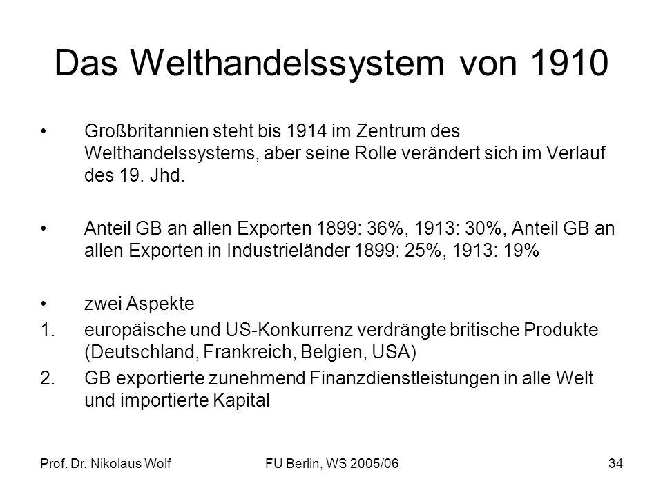 Das Welthandelssystem von 1910