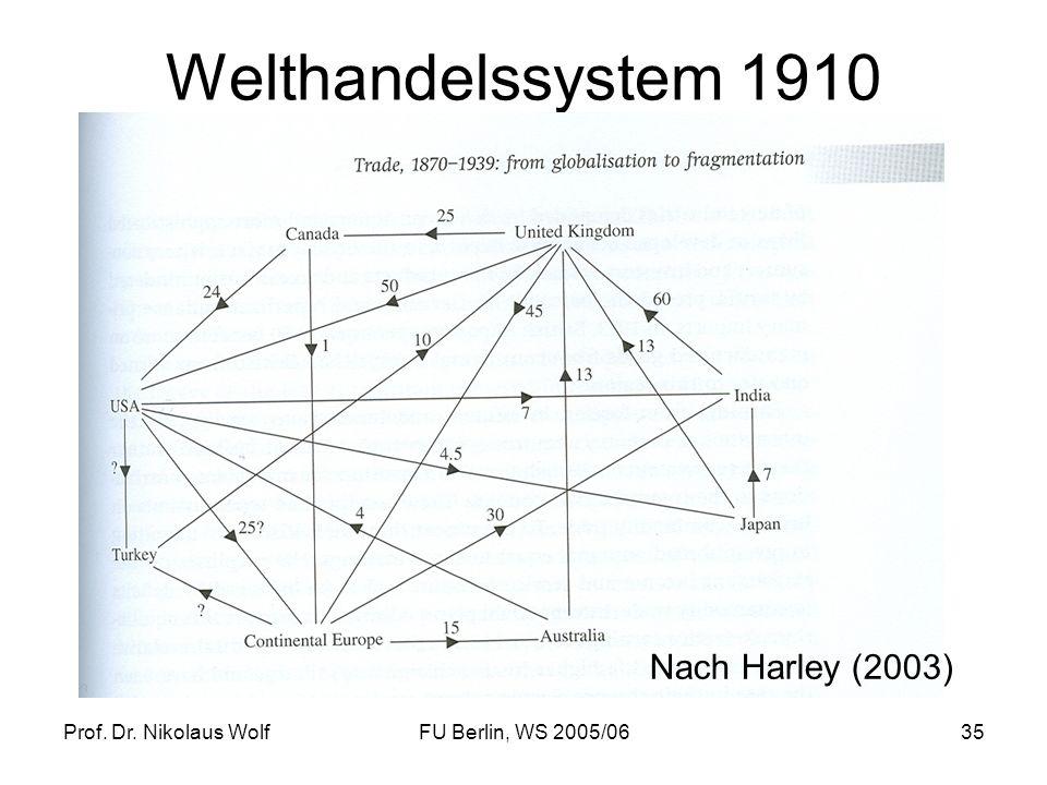 Welthandelssystem 1910 Nach Harley (2003) Prof. Dr. Nikolaus Wolf