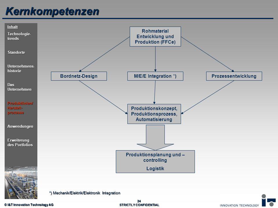 Kernkompetenzen Rohmaterial Entwicklung und Produktion (FFCe)