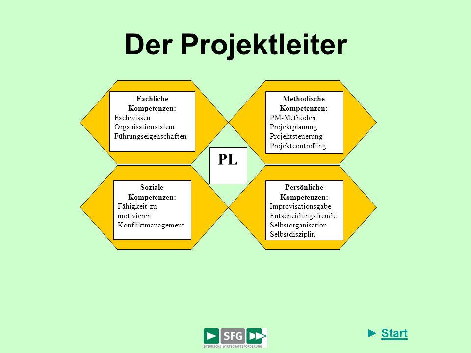 Der Projektleiter PL Fachliche Kompetenzen: Fachwissen