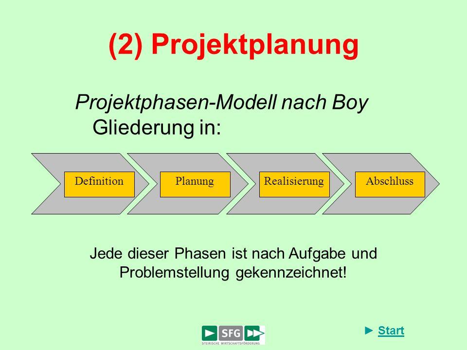 (2) Projektplanung Projektphasen-Modell nach Boy Gliederung in:
