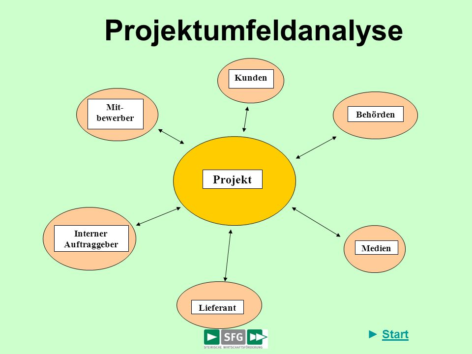 Projektumfeldanalyse
