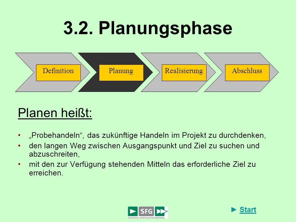 3.2. Planungsphase Planen heißt:
