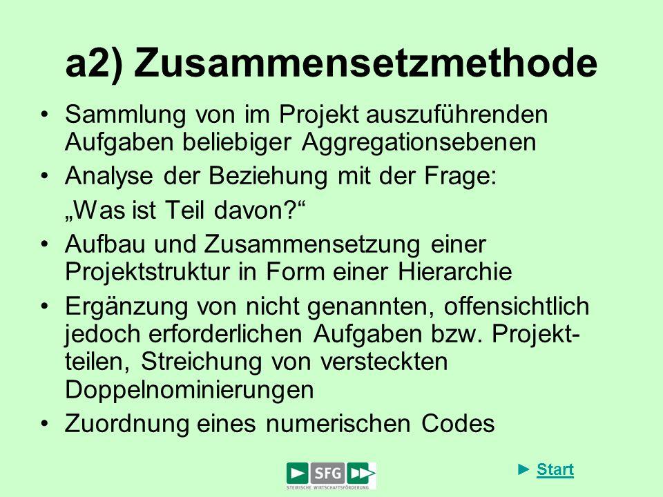 a2) Zusammensetzmethode