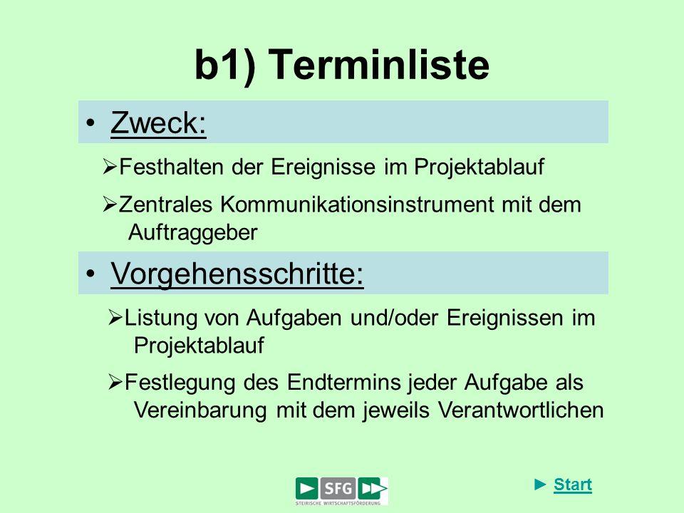b1) Terminliste Zweck: Vorgehensschritte: