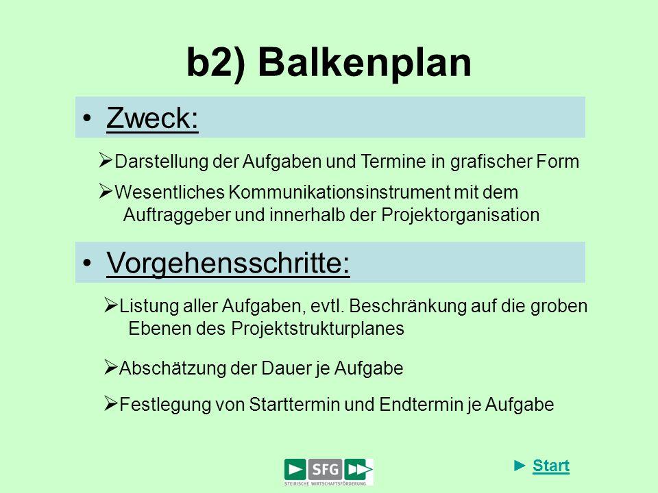 b2) Balkenplan Zweck: Vorgehensschritte:
