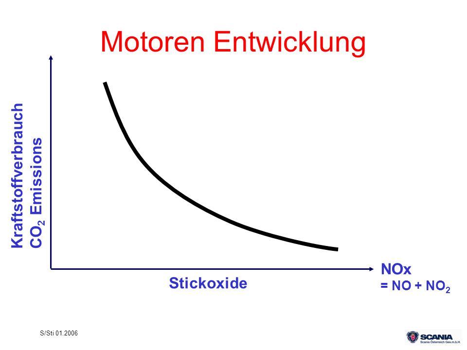 Motoren Entwicklung Kraftstoffverbrauch CO2 Emissions Stickoxide NOx