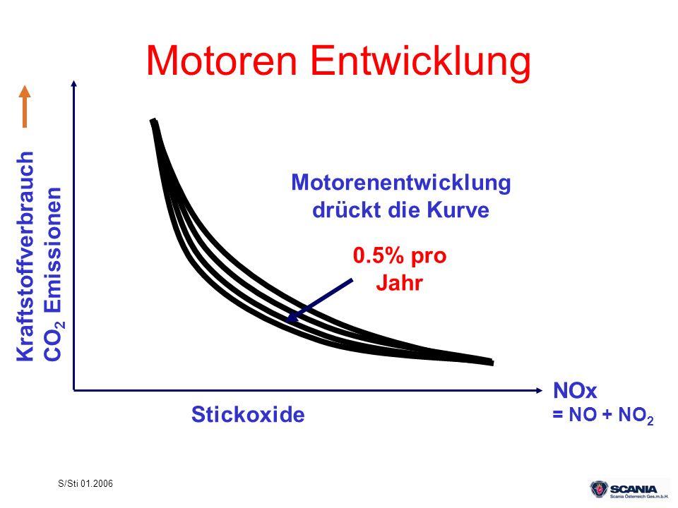 Motorenentwicklung drückt die Kurve