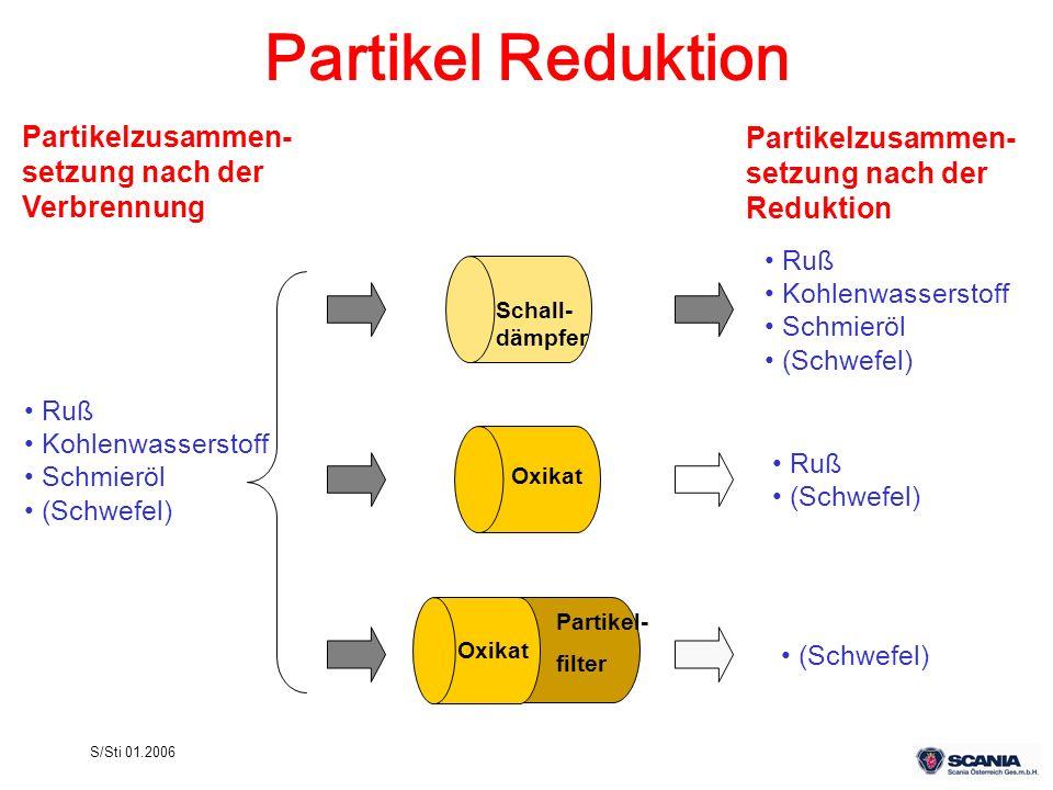 Partikel Reduktion Partikelzusammen- setzung nach der Verbrennung