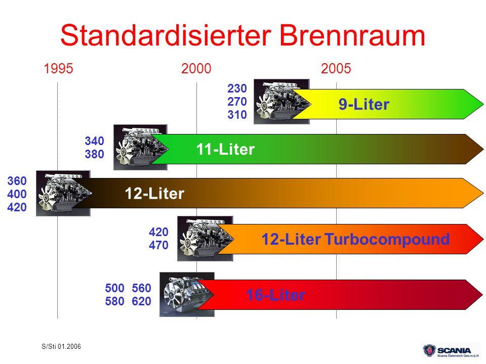 Standardisierter Brennraum