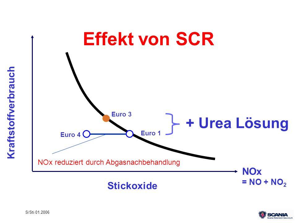 Effekt von SCR + Urea Lösung Kraftstoffverbrauch NOx Stickoxide