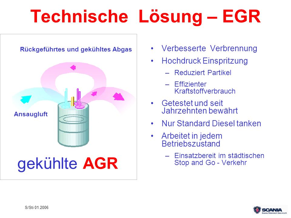 Technische Lösung – EGR