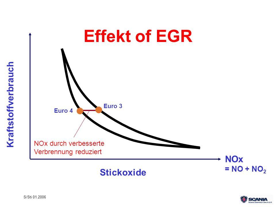 Effekt of EGR Kraftstoffverbrauch NOx Stickoxide = NO + NO2