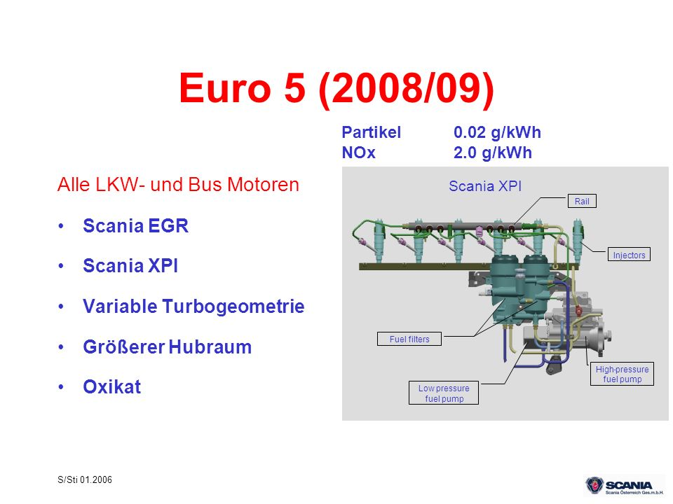 Euro 5 (2008/09) Alle LKW- und Bus Motoren Scania EGR Scania XPI