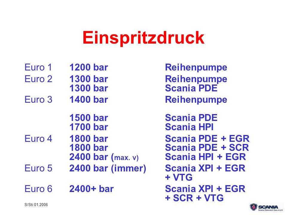 Einspritzdruck Euro 1 1200 bar Reihenpumpe