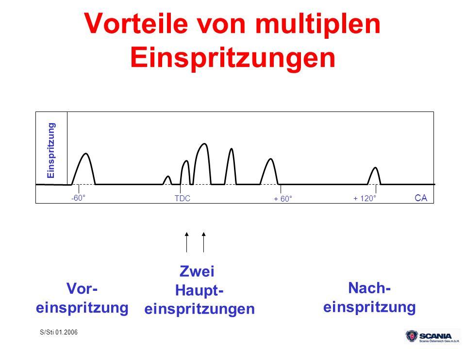 Vorteile von multiplen Einspritzungen