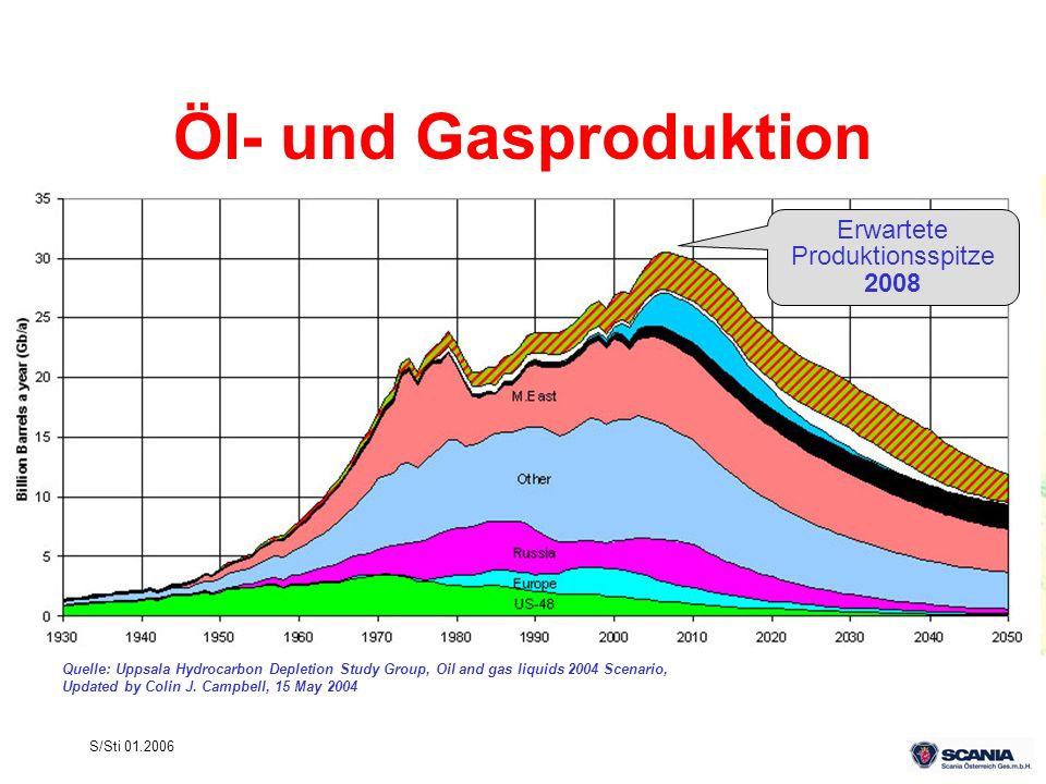 Öl- und Gasproduktion Erwartete Produktionsspitze 2008