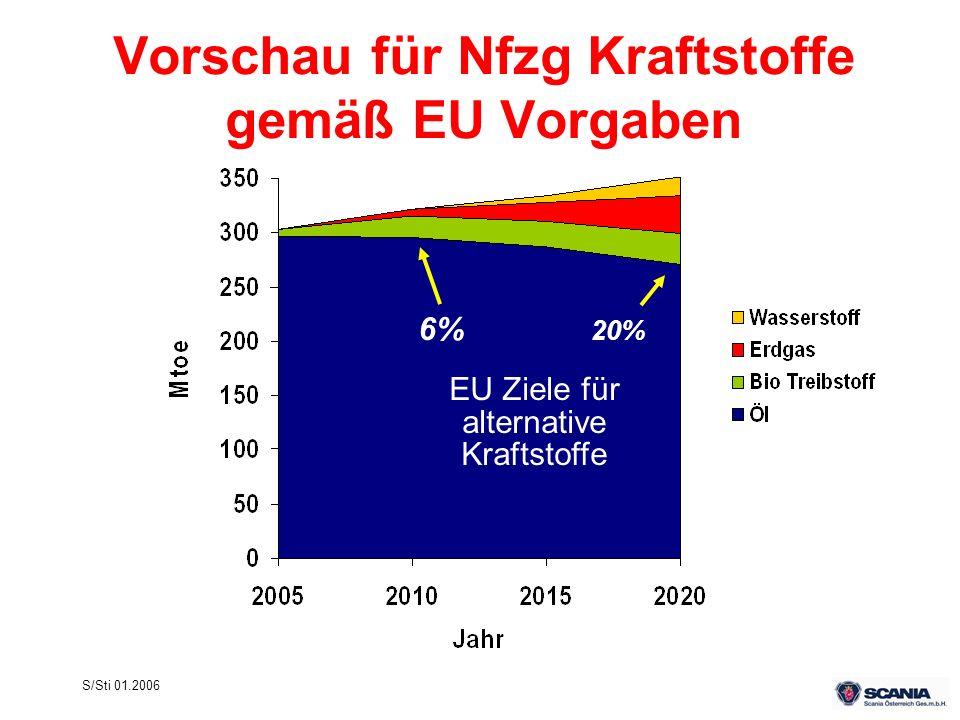 Vorschau für Nfzg Kraftstoffe gemäß EU Vorgaben