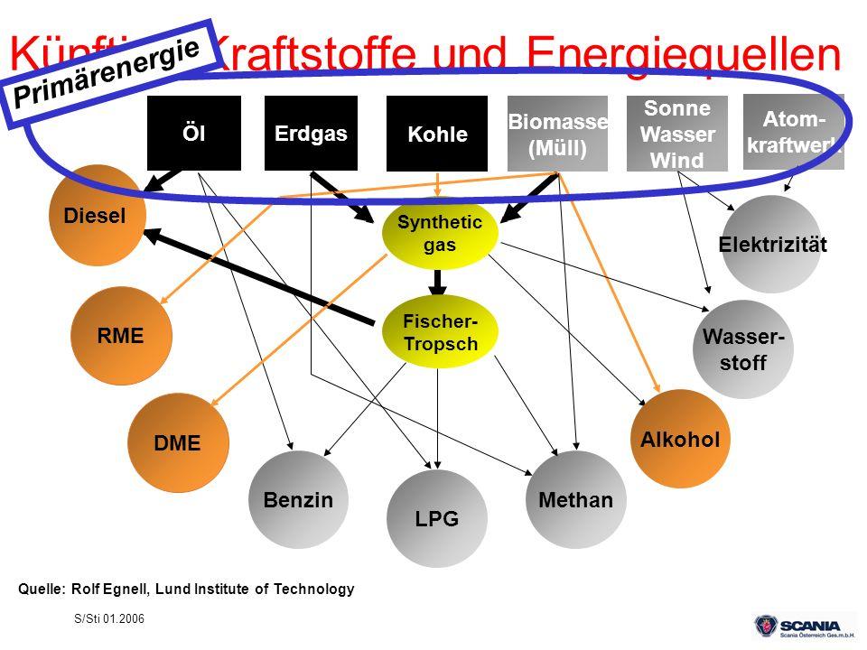 Künftige Kraftstoffe und Energiequellen
