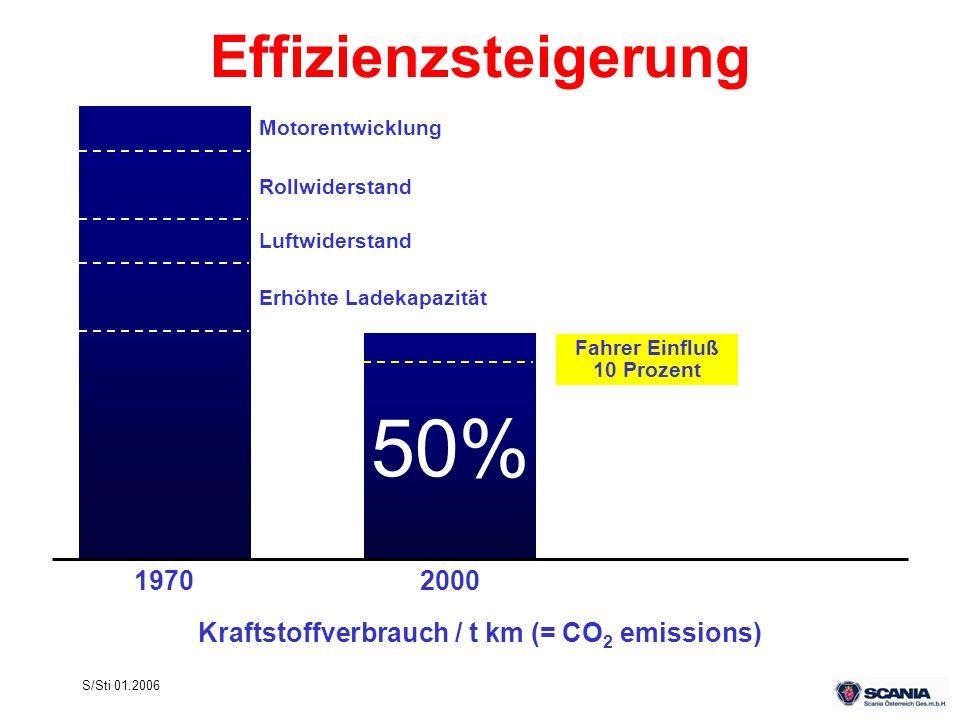 Kraftstoffverbrauch / t km (= CO2 emissions)
